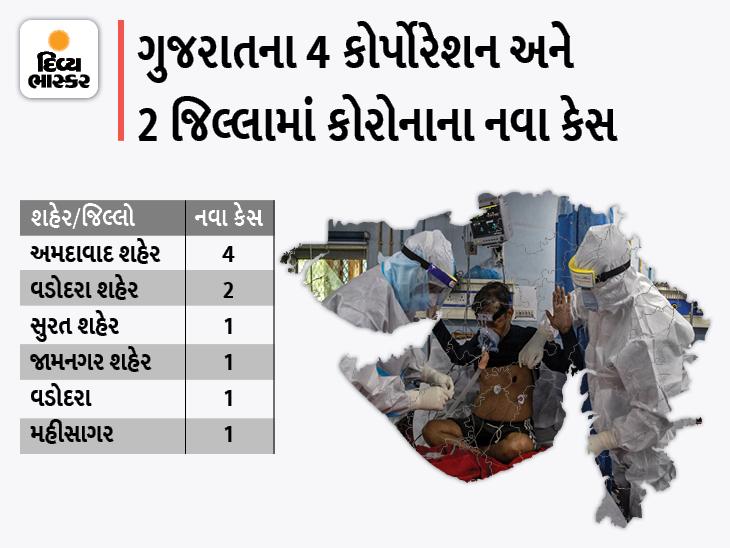 રાજ્યમાં બીજી લહેરમાં પહેલીવાર કોરોનાના માત્ર 10 નવા કેસ, સૌથી વધુ 4 કેસ અમદાવાદ કોર્પોરેશનમાં, 14 ડિસ્ચાર્જ, એક પણ મોત નહીં|અમદાવાદ,Ahmedabad - Divya Bhaskar