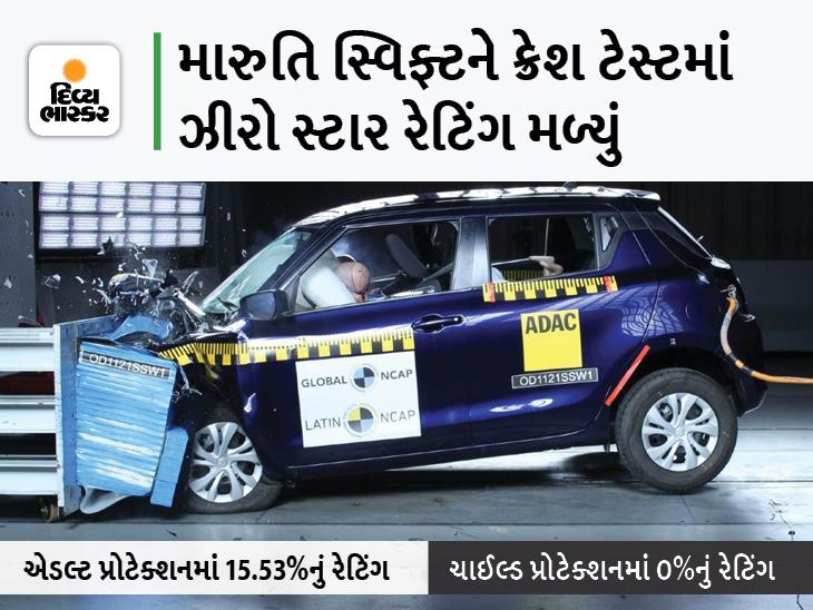 ભારતમાં સૌથી વધુ વેચાતી કાર એડલ્ટ અને બાળકો માટે સેફ નથી, NCAP ટેસ્ટિંગમાં થયો ખુલાસો|ઓટોમોબાઈલ,Automobile - Divya Bhaskar