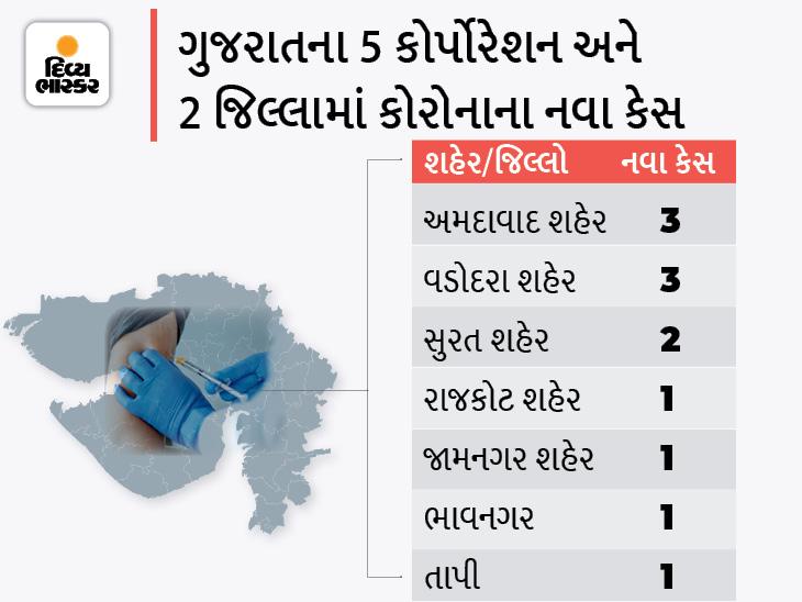 અમદાવાદ અને વડોદરા શહેરમાં 3-3 મળી રાજ્યમાં કોરોનાના 12 નવા કેસ, 12 ડિસ્ચાર્જ અને શૂન્ય મોત|અમદાવાદ,Ahmedabad - Divya Bhaskar