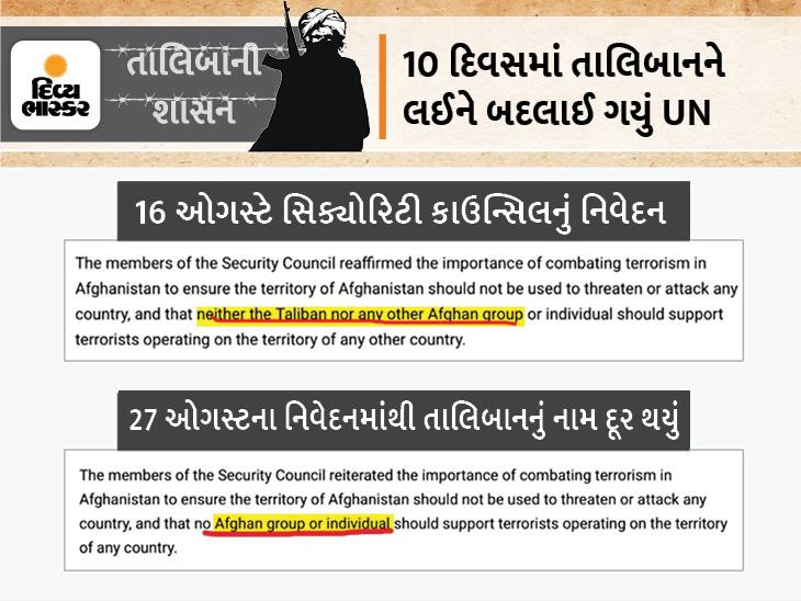 આતંકવાદ પર કહ્યું હતું- તાલિબાને બીજા દેશમાં બેઠેલા આતંકીઓનો સાથ ન આપવો જોઈએ, તાજેતરના રિપોર્ટમાં તાલિબાનનો ઉલ્લેખ નથી ઈન્ડિયા,National - Divya Bhaskar