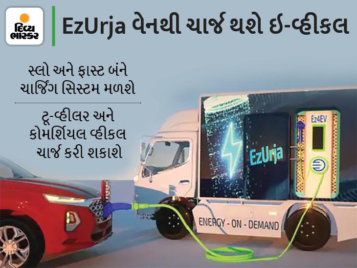 સફર દરમિયાન હાઈવે પર ગમે ત્યાં ઈલેક્ટ્રિક વ્હીકલની બેટરી ચાર્જ કરી શકાશે, Ez4EV કંપની પોર્ટેબલ ચાર્જિંગ સ્ટેશન લોન્ચ કરશે|ઓટોમોબાઈલ,Automobile - Divya Bhaskar