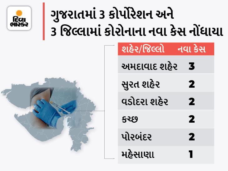 રાજ્યમાં સતત બીજા દિવસે 12 નવા કેસ, સૌથી વધુ 3 અમદાવાદ કોર્પોરેશનમાં, 13 ડિસ્ચાર્જ, શૂન્ય મોત|અમદાવાદ,Ahmedabad - Divya Bhaskar