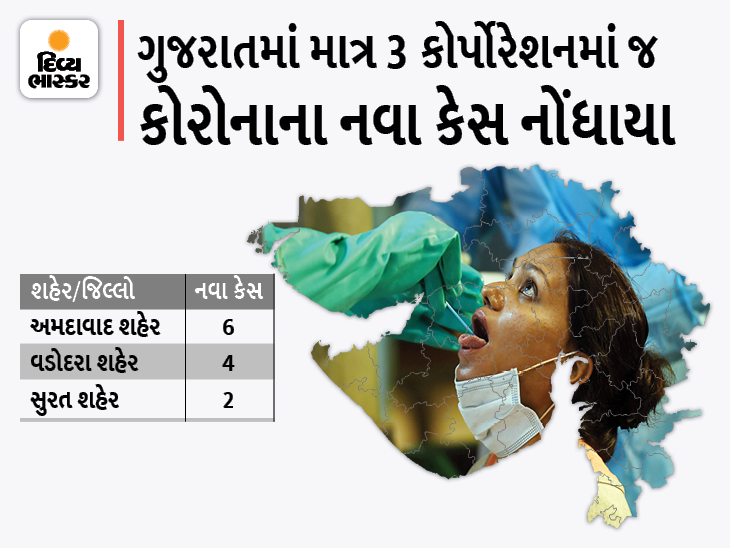 રાજ્યમાં સતત ત્રીજા દિવસે કોરોનાના માત્ર 12 નવા કેસ, અમદાવાદ કોર્પોરેશનમાં સૌથી વધુ 6 કેસ, શૂન્ય મોત અમદાવાદ,Ahmedabad - Divya Bhaskar