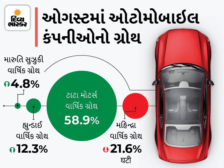 ઓગસ્ટમાં ગાડીઓના વેચાણમાં ભારે ઉછાળો, મારુતિ, હ્યુન્ડાઈ, ટાટાની ગાડીઓનું વેચાણ વધ્યું, ટાટાએ 59% ગ્રોથ સાથે 57,995 ગાડીઓ વેચી|ઓટોમોબાઈલ,Automobile - Divya Bhaskar