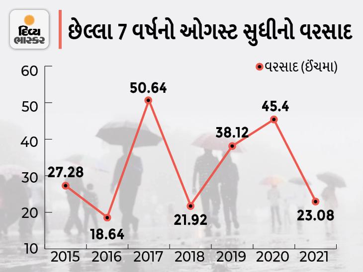 રાજકોટમાં 2020માં ઓગસ્ટ સુધીમાં 45 ઇંચ વરસાદ સામે આ વર્ષે 23 ઇંચ જ, 22 ઇંચની ખાધ, જિલ્લાના જળાશયોમાં 31.16% જ પાણી|રાજકોટ,Rajkot - Divya Bhaskar