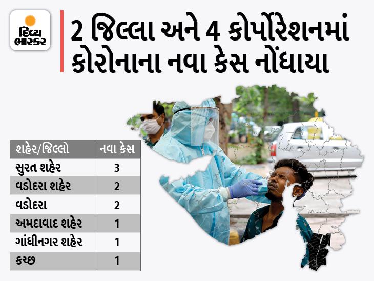 રાજ્યમાં એક સપ્તાહમાં બીજીવાર 10 નવા કેસ નોંધાયા, સૌથી વધુ 3 કેસ સુરત કોર્પોરેશનમાં, 12 દર્દી ડિસ્ચાર્જ|અમદાવાદ,Ahmedabad - Divya Bhaskar