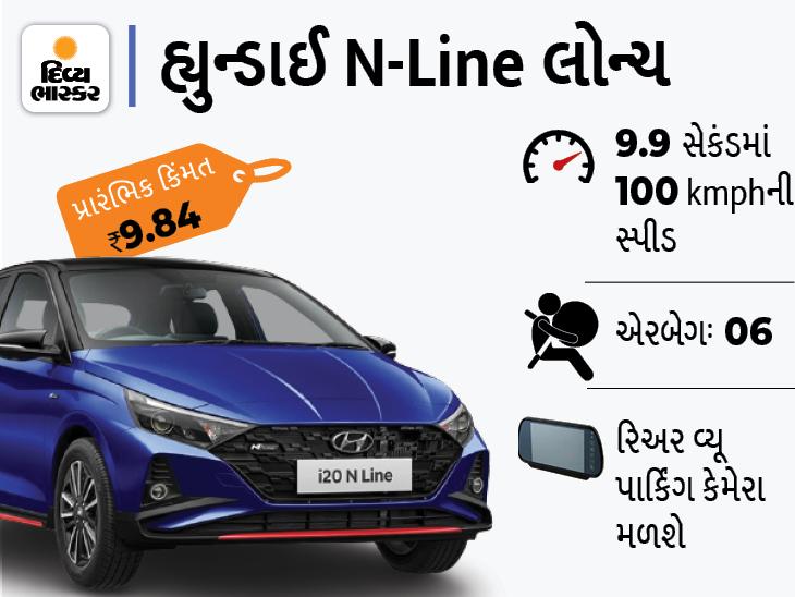 હ્યુન્ડાઈ i20 N-Line લોન્ચ થઈ, ફક્ત 9.9 સેકંડમાં 100 કિમી સુધીની સ્પીડ પકડી શકતી આ કારની પ્રારંભિક કિંમત ₹9.84 લાખ|ઓટોમોબાઈલ,Automobile - Divya Bhaskar