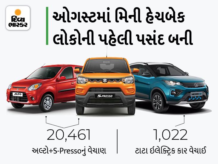 મારુતિએ સ્વિફ્ટ અને વેગનઆરની સરખામણીએ અલ્ટો અને S-Presso ગાડી વધારે વેચી, ટાટાની ઇલેક્ટ્રિક કારના વેચાણમાં 234%નો વધારો નોંધાયો|ઓટોમોબાઈલ,Automobile - Divya Bhaskar