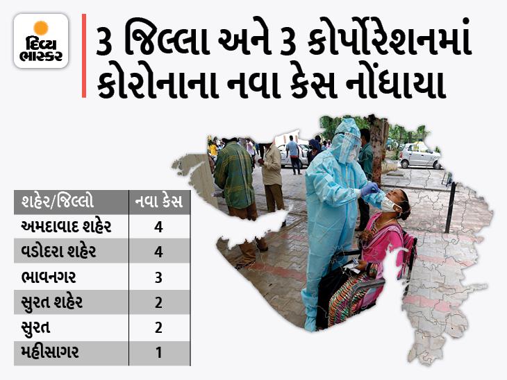 રાજ્યમાં એક સપ્તાહ બાદ ભાવનગર જિલ્લામાં એક દર્દીનું મોત, કેસમાં નજીવો વધારો, 16 નવા કેસ અને 17 ડિસ્ચાર્જ|અમદાવાદ,Ahmedabad - Divya Bhaskar