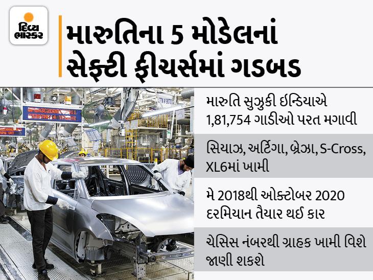 મારુતિની સિયાઝ, અર્ટિગા, વિટારા બ્રેઝા, S-Cross અને XL6 ગાડી વાપરતા હો તો ચેતી જાઓ, સેફ્ટી ફીચર્સમાં ગડબડ લાગતાં કંપનીએ ગાડીઓ પરત બોલાવી|ઓટોમોબાઈલ,Automobile - Divya Bhaskar