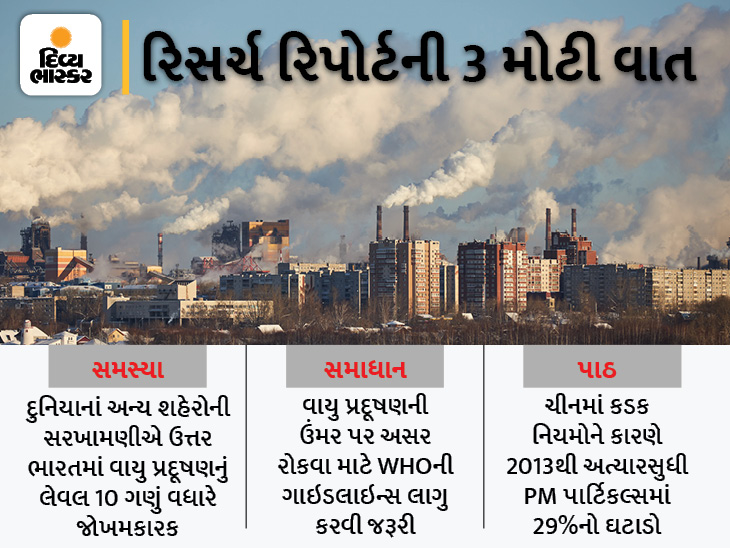 વાયુ પ્રદૂષણને કારણે ભારતીયોની ઉંમર 9 વર્ષ સુધી ઘટી શકે છે, દુનિયાના ટોપ-50 પ્રદૂષિત શહેરોમાંથી 35 ભારતના|હેલ્થ,Health - Divya Bhaskar