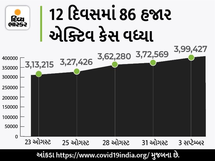 દેશમાં છેલ્લા 12માંથી 11 દિવસમાં કોરોનાના એક્ટિવ કેસ વધ્યા, પોઝિટિવિટી રેટ પણ બમણો થયો, ગુજરાતમાં 149 દર્દી સારવાર હેઠળ ઈન્ડિયા,National - Divya Bhaskar