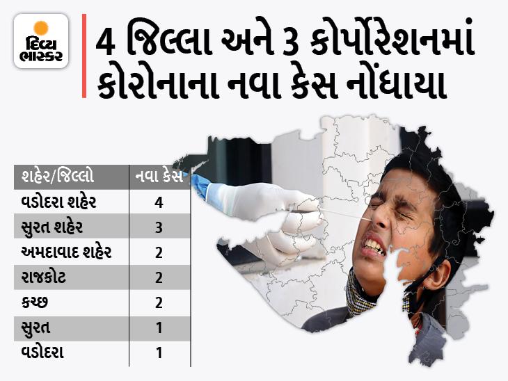 કોરોનાના સૌથી વધુ 4 નવા કેસ વડોદરા કોર્પોરેશનમાં, રાજ્યમાં 15 નવા કેસ સામે 16 દર્દી સાજા થયા, એક પણ મોત નહીં|અમદાવાદ,Ahmedabad - Divya Bhaskar