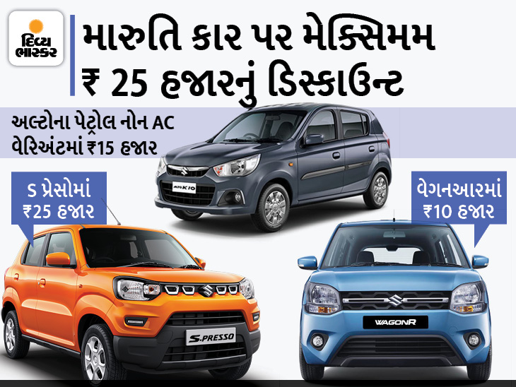 મારુતિS-પ્રેસો પર 25 હજાર અને અલ્ટો પર 20 હજાર રૂપિયાની ડિસ્કાઉન્ટ ઓફર, જાણો અન્ય મોડલ્સ પર કેટલી છૂટ છે|ઓટોમોબાઈલ,Automobile - Divya Bhaskar