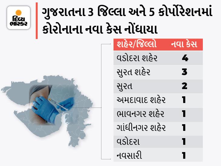 સતત બીજા દિવસે વડોદરા કોર્પોરેશનમાં સૌથી વધુ 4 નવા કેસ, રાજ્યમાં 14 નવા કેસ સામે 16 દર્દી સાજા થયા, એક પણ મોત નહીં|અમદાવાદ,Ahmedabad - Divya Bhaskar