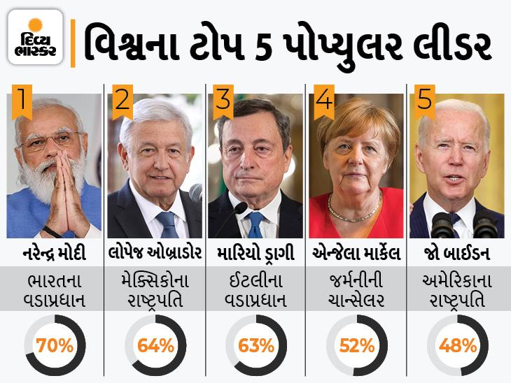 નરેન્દ્ર મોદી વિશ્વના સૌથી લોકપ્રિય નેતા, અમેરિકાના રાષ્ટ્રપતિ 5માં અને બ્રિટિશ વડાપ્રધાન 8માં નંબરે ઈન્ડિયા,National - Divya Bhaskar