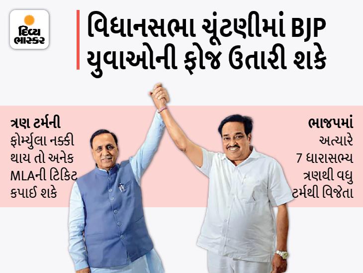 ગુજરાત ભાજપની ટિકિટ માટે 60 વર્ષની વયમર્યાદા નહીં, પણ ત્રણ ટર્મ ચૂંટાયેલાને ટિકિટ નહીંની ફોર્મ્યુલા અપનાવી ભાજપ નવો ખેલ પાડી શકે છે|અમદાવાદ,Ahmedabad - Divya Bhaskar