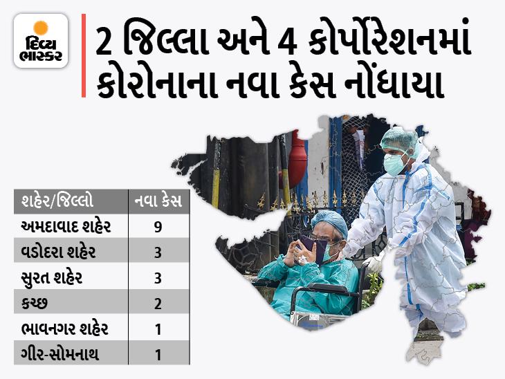 રાજ્યમાં ફરી કેસમાં નજીવો વધારો, અમદાવાદ કોર્પોરેશનમાં સૌથી વધુ 9 કેસ સાથે 19 નવા કેસ, 4 કોર્પોરેશન અને 31 જિલ્લામાં એકપણ કેસ નહીં|અમદાવાદ,Ahmedabad - Divya Bhaskar