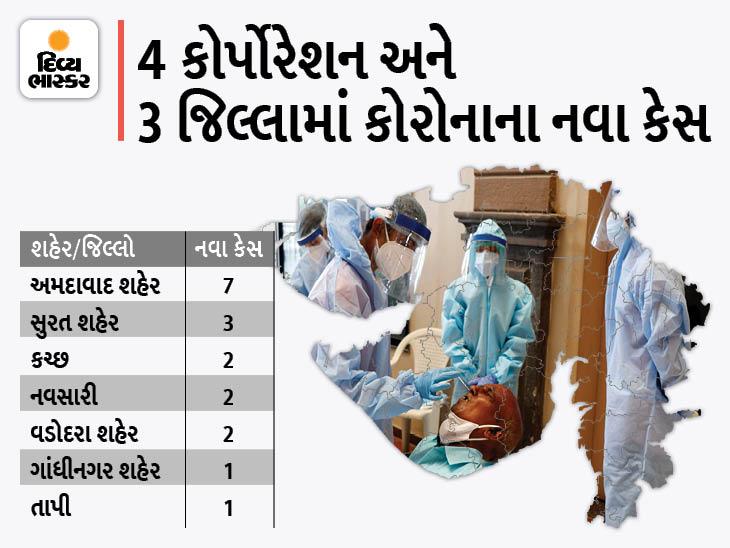 રાજ્યમાં 18 નવા કેસ, અમદાવાદ કોર્પોરેશનમાં સૌથી વધુ 7 કેસ, 4 કોર્પોરેશન અને 30 જિલ્લામાં શૂન્ય કેસ, એક પણ મોત નહીં|અમદાવાદ,Ahmedabad - Divya Bhaskar