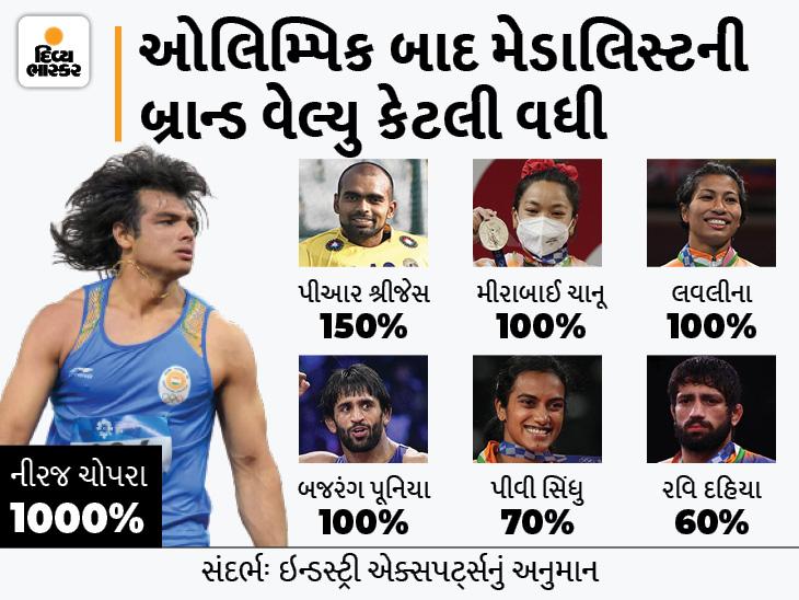 ઓલિમ્પિક મેડલ જીત્યા બાદ ભારતીય એથ્લીટ્સની બ્રાન્ડ વેલ્યુ 10 ગણી વધી, ઘણા સ્ટાર ક્રિકેટર્સને પણ પાછળ છોડ્યા|ઓરિજિનલ,DvB Original - Divya Bhaskar