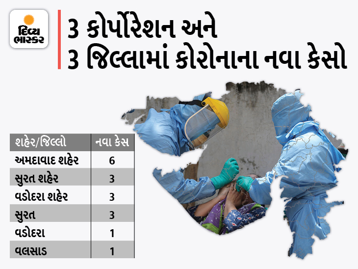 રાજ્યમાં 17 નવા કેસ, અમદાવાદ શહેરમાં સૌથી વધુ 6 કેસ, 5 કોર્પોરેશન અને 30 જિલ્લામાં શૂન્ય કેસ, એક પણ મોત નહીં|કોરોના - વેક્સિનેશન,Coronavirus - Divya Bhaskar
