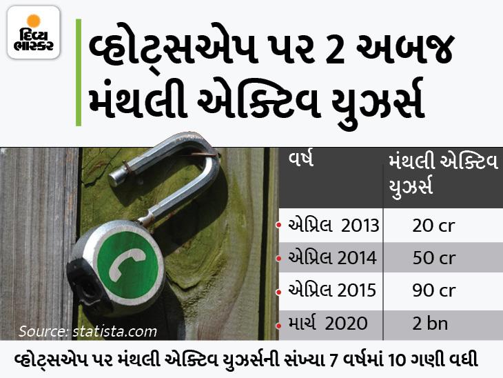 કંપની રોજના લાખો યુઝર્સનું કન્ટેન્ટ રિવ્યૂ કરે છે, દુનિયાભરમાં 1000થી વધારે કોન્ટ્રાકટ રિવ્યૂઅર કામ કરે છે|ગેજેટ,Gadgets - Divya Bhaskar