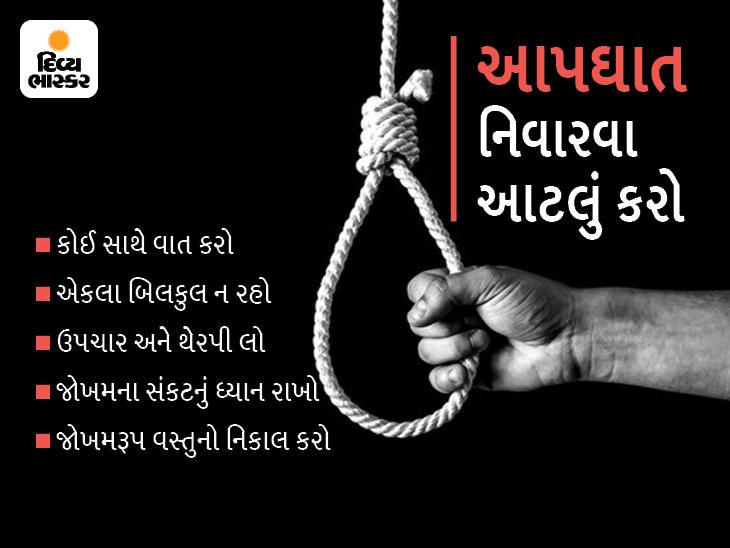 દર વર્ષે વિશ્વમાં 8 લાખમાંથી 1.35 લાખ લોકો ભારતમાં અકાળે જીવન ટૂંકાવે છે, 15થી 24 વર્ષનામાં મૃત્યુનાં કારણમાં આપઘાત પ્રથમ નંબરે|રાજકોટ,Rajkot - Divya Bhaskar