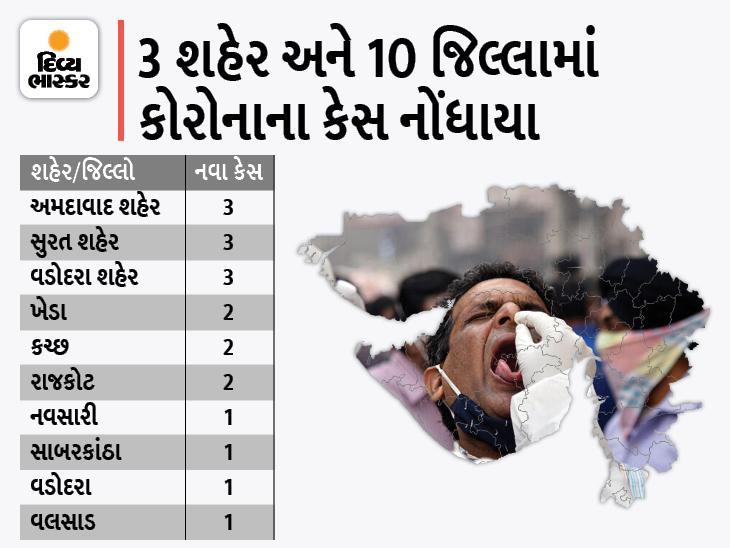 અમદાવાદ, વડોદરા અને સુરત શહેરના 3-3 સહિત રાજ્યમાં કુલ 19 નવા કેસ, 20 દર્દી સાજા થયા, શૂન્ય મોત|અમદાવાદ,Ahmedabad - Divya Bhaskar
