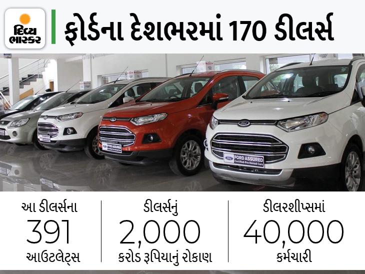 ફોર્ડ દ્વારા પ્રોડક્શન બંધ કરવાની જાહેરાત બાદ ડીલર્સ અસોસિયેશને સરકાર પાસે નવા કાયદાની માગ કરી, નુકસાનની ભરપાઈ કરવાનો એકમાત્ર રસ્તો|ઓટોમોબાઈલ,Automobile - Divya Bhaskar
