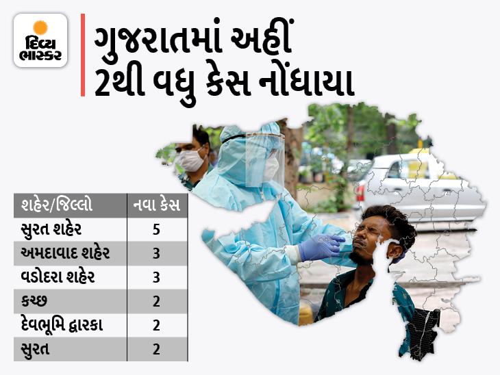 રાજ્યમાં 22 દિવસ બાદ 20થી વધુ કેસ, સુરત કોર્પોરેશનના 5 સહિત 21 નવા કેસ, 13 દર્દી સાજા થયાં અને શૂન્ય મોત|અમદાવાદ,Ahmedabad - Divya Bhaskar