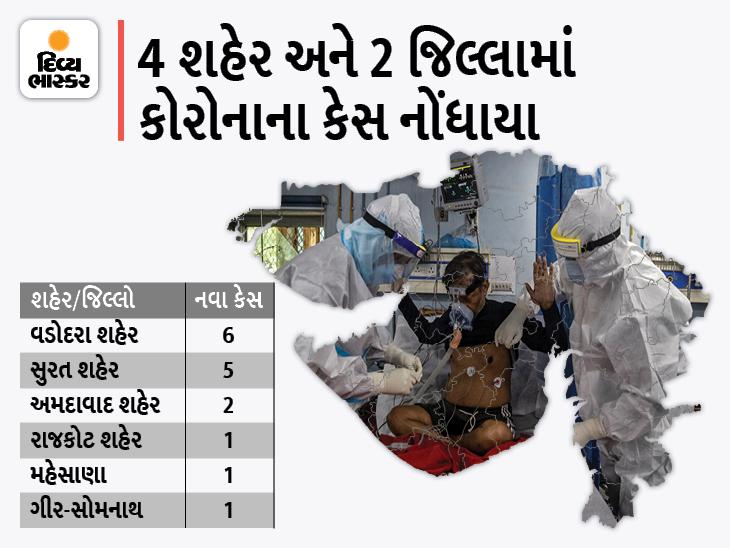 વડોદરા કોર્પોરેશનમાં સૌથી વધુ 6 કેસ, રાજ્યમાં 16 નવા કેસ સામે 12 દર્દી સાજા થયા, કોરોનાથી એકપણ મોત નહીં|અમદાવાદ,Ahmedabad - Divya Bhaskar