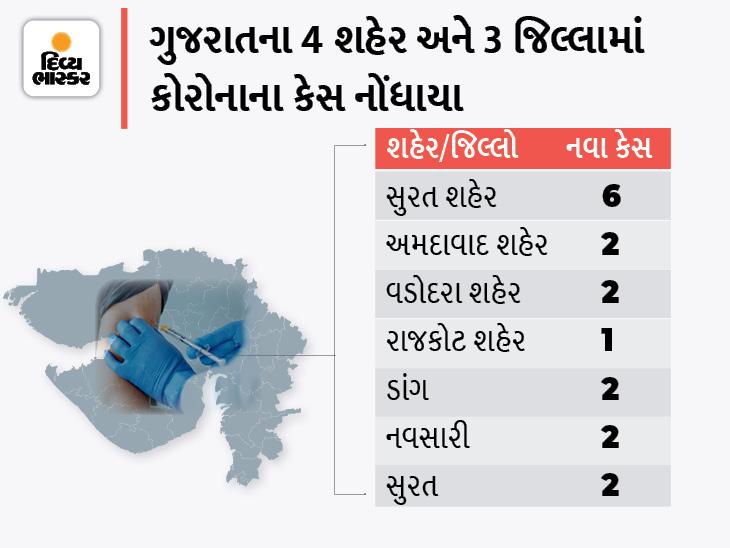 સુરત કોર્પોરેશનમાં સૌથી વધુ 6 કેસ, રાજ્યમાં 17 નવા કેસ અને 14 ડિસ્ચાર્જ, કોરોનાથી એકપણ મોત નહીં|અમદાવાદ,Ahmedabad - Divya Bhaskar