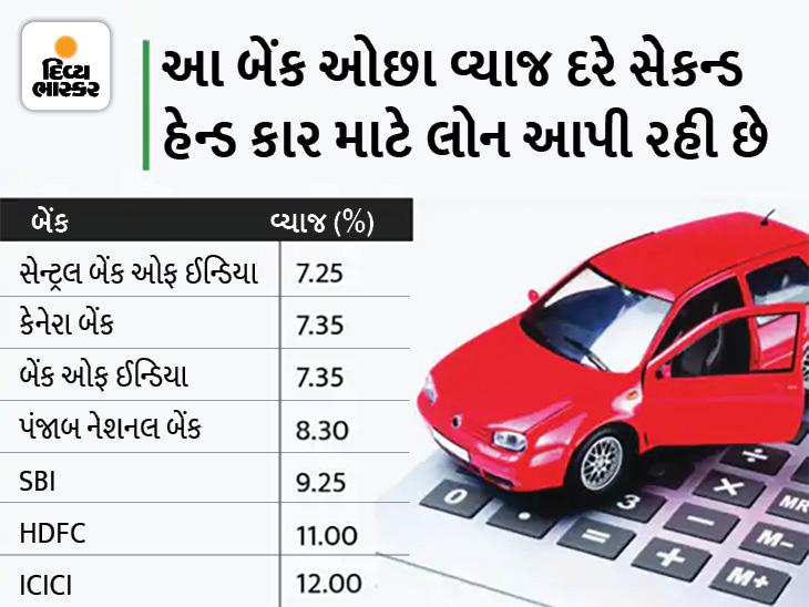 સેકન્ડ હેન્ડ કાર ખરીદવા માટે પણ લોન લઈ શકાય છે, આ બેંકો 8%થી પણ ઓછા વ્યાજે લોન આપી રહી છે|યુટિલિટી,Utility - Divya Bhaskar