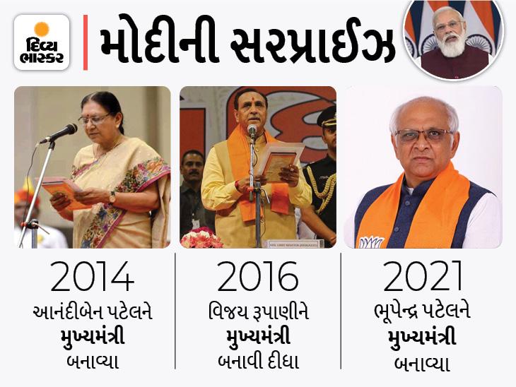 છેલ્લા 24 કલાકથી ભરપૂર ચર્ચામાં રહેલા નામોના બદલે મુખ્યમંત્રી તરીકે નવું નામ ભૂપેન્દ્ર પટેલ, મોદીએ સૌને ચોંકાવ્યા|અમદાવાદ,Ahmedabad - Divya Bhaskar