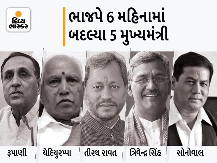 આસામ-ઉત્તરાખંડ-કર્ણાટક અને ગુજરાતના સીએમ બદલાયા પછી શું હજી લાંબી થશે બીજેપીની યાદી?|ઈન્ડિયા,National - Divya Bhaskar