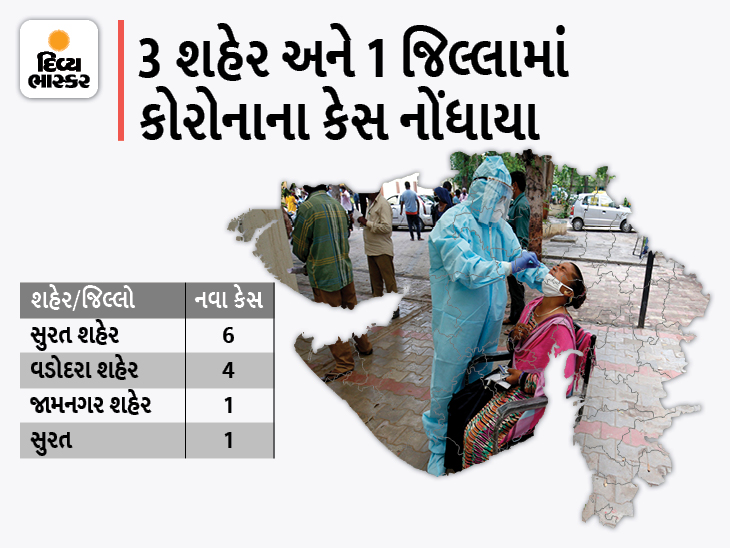 રાજ્યમાં કોરોનાના 12 નવા કેસ, સૌથી વધુ 6 કેસ સુરત કોર્પોરેશનમાં નોંધાયા, 16 ડિસ્ચાર્જ અને શૂન્ય મોત|અમદાવાદ,Ahmedabad - Divya Bhaskar