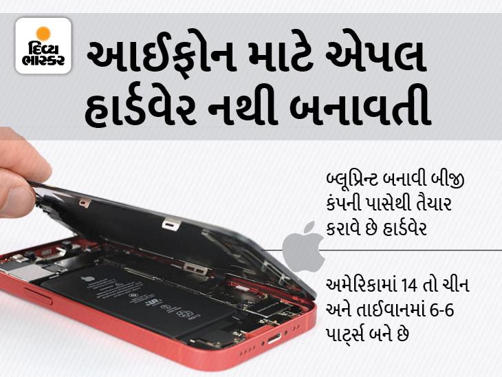 એપલ નથી બનાવતી આઈફોનના હાર્ડવેર, 8 દેશની 23 કંપની બનાવે છે 34 પાર્ટ્સ; અમેરિકામાં માત્ર 14 પાર્ટ્સ બને છે ગેજેટ,Gadgets - Divya Bhaskar