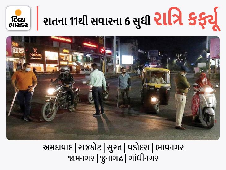 અમદાવાદ સહિત રાજ્યનાં 8 મહાનગરમાં રાત્રિ કર્ફ્યૂનો સમય 1 કલાક વધ્યો, 12ને બદલે હવે 11 વાગ્યાથી કર્ફ્યૂ શરૂ થશે અમદાવાદ,Ahmedabad - Divya Bhaskar
