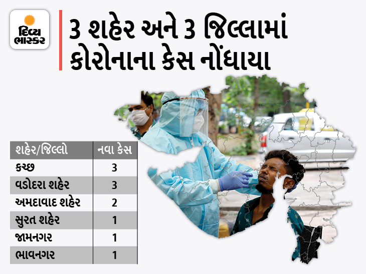 કચ્છ અને વડોદરા શહેરમાં 3-3 કેસ, રાજ્યમાં કોરોનાના 11 નવા કેસ સામે 19 ડિસ્ચાર્જ, શૂન્ય મોત|અમદાવાદ,Ahmedabad - Divya Bhaskar