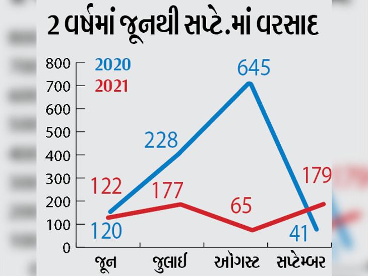સપ્ટેમ્બરના 12 દિવસમાં 30% વરસાદ, સમગ્ર રાજ્યમાં વરસાદ 65%થી વધુ, 27%ની ઘટ|અમદાવાદ,Ahmedabad - Divya Bhaskar