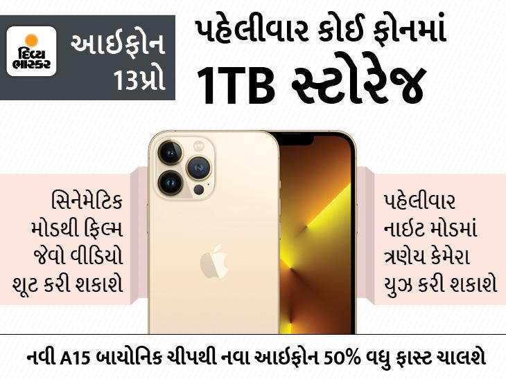 ₹69,900ની પ્રારંભિક કિંમતથી આઇફોન 13 સિરીઝના 4 મોડેલ લોન્ચ થયાં, ગ્રાહકો નવાં આઇપેડ અને એપલ વોચ સિરીઝ 7 પણ ખરીદી શકશે|ઓટોમોબાઈલ,Automobile - Divya Bhaskar