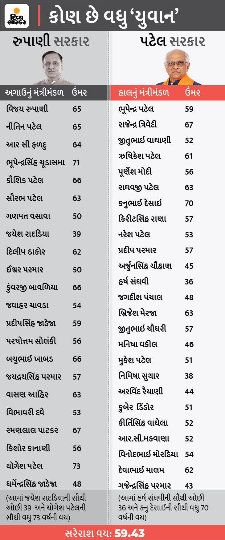 ભૂપેન્દ્ર પટેલને ભલે 'દાદા' કહેતા હોય, પણ તેમનું મંત્રીમંડળ છે રૂપાણી કરતાં 6 વર્ષ યુવાન, સરેરાશ વય 53.48 વર્ષ અમદાવાદ,Ahmedabad - Divya Bhaskar