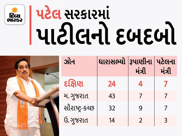 મધ્ય ગુજરાતના મુખ્યમંત્રી બન્યા પણ મંત્રીમંડળમાં દક્ષિણનો ડંકો, ઓછા MLA છતાં સૌરાષ્ટ્ર-મધ્યને પાછળ પાડ્યું અમદાવાદ,Ahmedabad - Divya Bhaskar