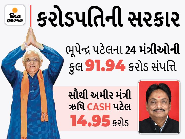 ભૂપેન્દ્ર પટેલના નવા મંત્રીમંડળની સરેરાશ સંપત્તિ 3.67 કરોડ, સૌથી વધુ ધનવાન ઋષિકેશ પટેલ પાસે 14 કરોડ તો અર્જૂનસિંહની માત્ર 12 લાખની સંપત્તિ ગાંધીનગર,Gandhinagar - Divya Bhaskar