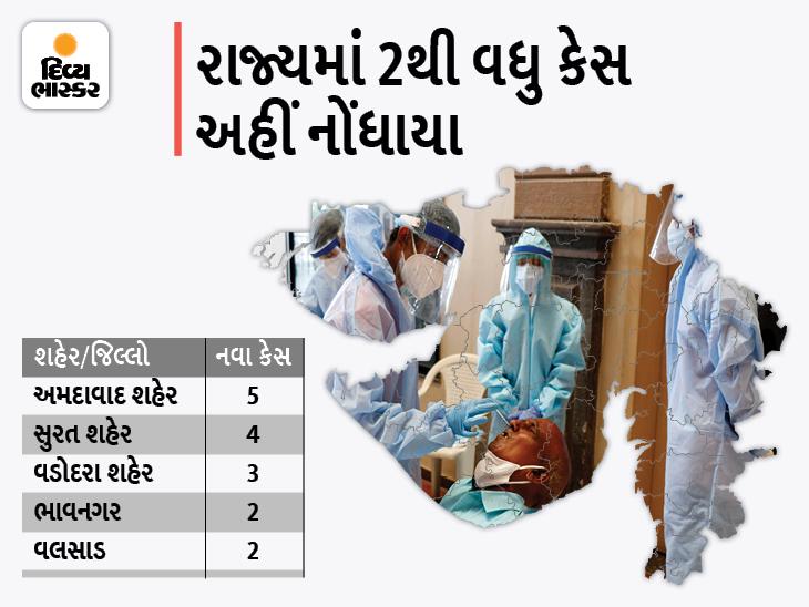 રાજ્યમાં કોરોનાના 22 નવા કેસ, અમદાવાદ શહેરમાં સૌથી વધુ 5 કેસ,3 શહેર અને 8 જિલ્લામાં કેસ નોંધાયા|અમદાવાદ,Ahmedabad - Divya Bhaskar