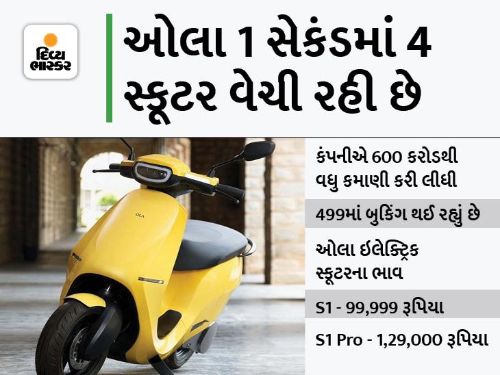 દર 1 સેકંડે ઓલા ઇલેક્ટ્રિકના 4 સ્કૂટરનું વેચાણ થઈ રહ્યું છે, કંપનીએ ₹600 કરોડથી વધુ કમાણી કરી લીધી|ઓટોમોબાઈલ,Automobile - Divya Bhaskar