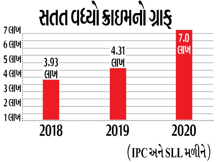 રાજ્યમાં કોરોનાકાળમાં પણ ક્રાઇમમાં 62%નો વધારો, દરરોજ 3 મર્ડર, એકથી વધારે દુષ્કર્મ|અમદાવાદ,Ahmedabad - Divya Bhaskar