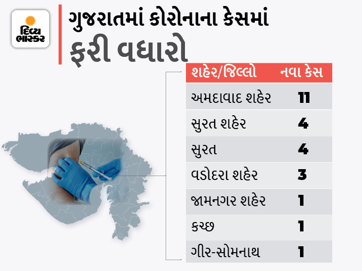 રાજ્યમાં 47 દિવસ બાદ પહેલીવાર ડબલ ડિજિટમાં અમદાવાદ શહેરમાં 11 કેસ, 25 નવા કેસ સામે 20 દર્દી ડિસ્ચાર્જ, શૂન્ય મોત|અમદાવાદ,Ahmedabad - Divya Bhaskar