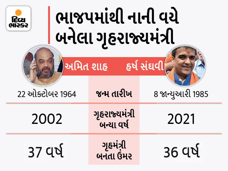 8 પાસ હર્ષ સંઘવીએ તોડ્યો અમિત શાહનો રેકોર્ડ, 36 વર્ષે જ બન્યા ગુજરાત ભાજપના યંગેસ્ટ ગૃહરાજ્યમંત્રી|સુરત,Surat - Divya Bhaskar