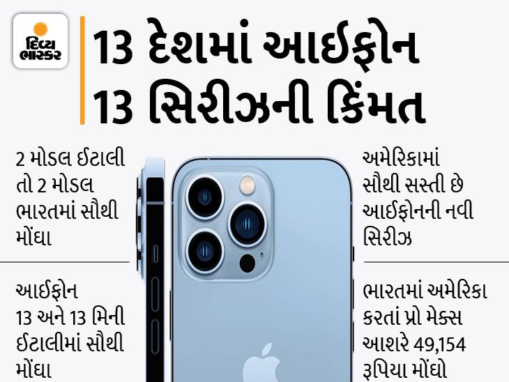 અમેરિકા કરતાં ભારતમાં આઈફોન 13 પ્રો 46,494 રૂપિયા અને આઈફોન 13 મિની 18,516 રૂપિયા મોંઘો; જાણો 13 દેશમાં તમામ મોડેલની કિંમત|ગેજેટ,Gadgets - Divya Bhaskar